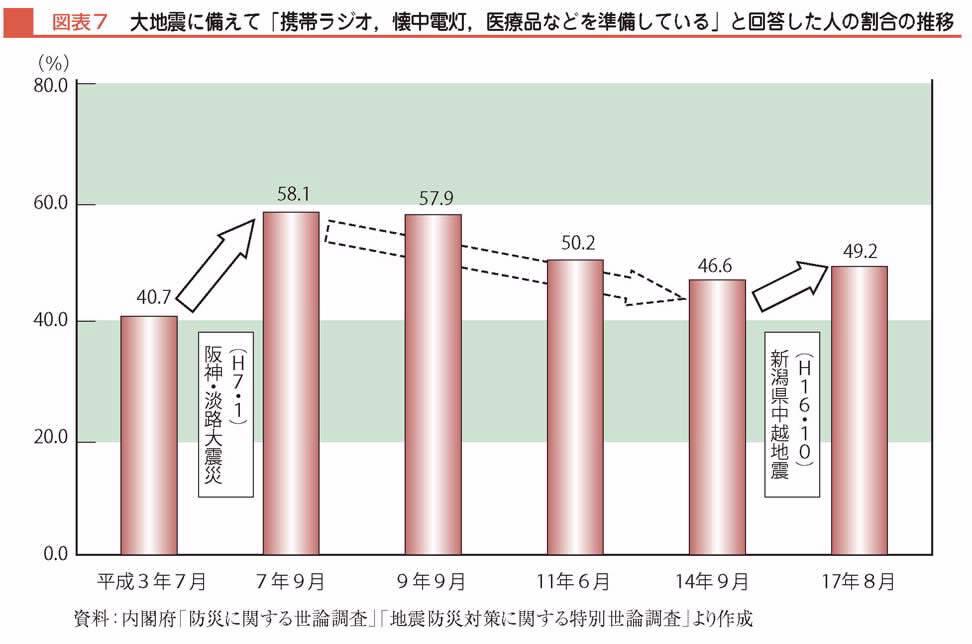【図1】大地震に備えて「携帯ラジオ、懐中電灯、医療品などを準備している」と回答した人の割合の推移