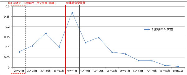 子宮頸がんの受診率のグラフ