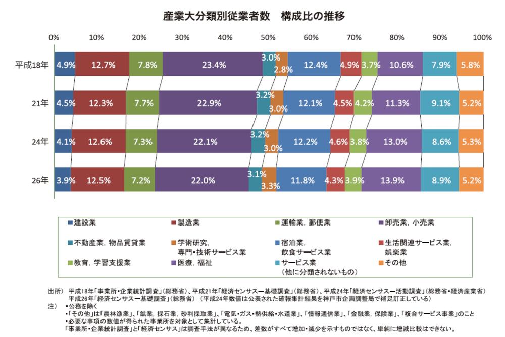 産業大分類別従業員数 構成比の推移