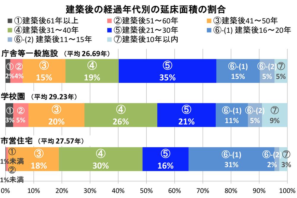 建築後の経過年別の延床面積の割合のグラフ