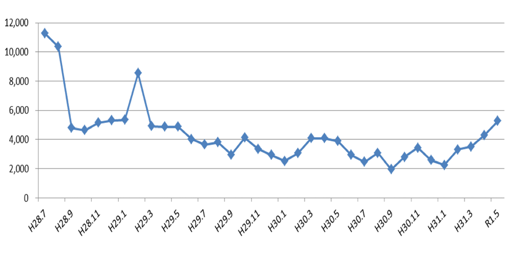 神戸市マイナンバーカードの交付率の推移グラフ