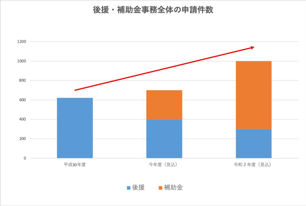 補助金申請が増加のグラフ