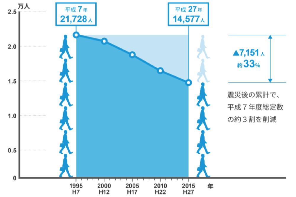 職員数の推移グラフ