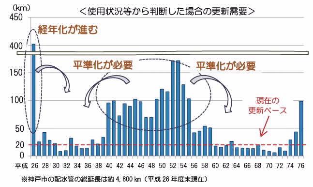 神戸市の排水管の更新需要のグラフ