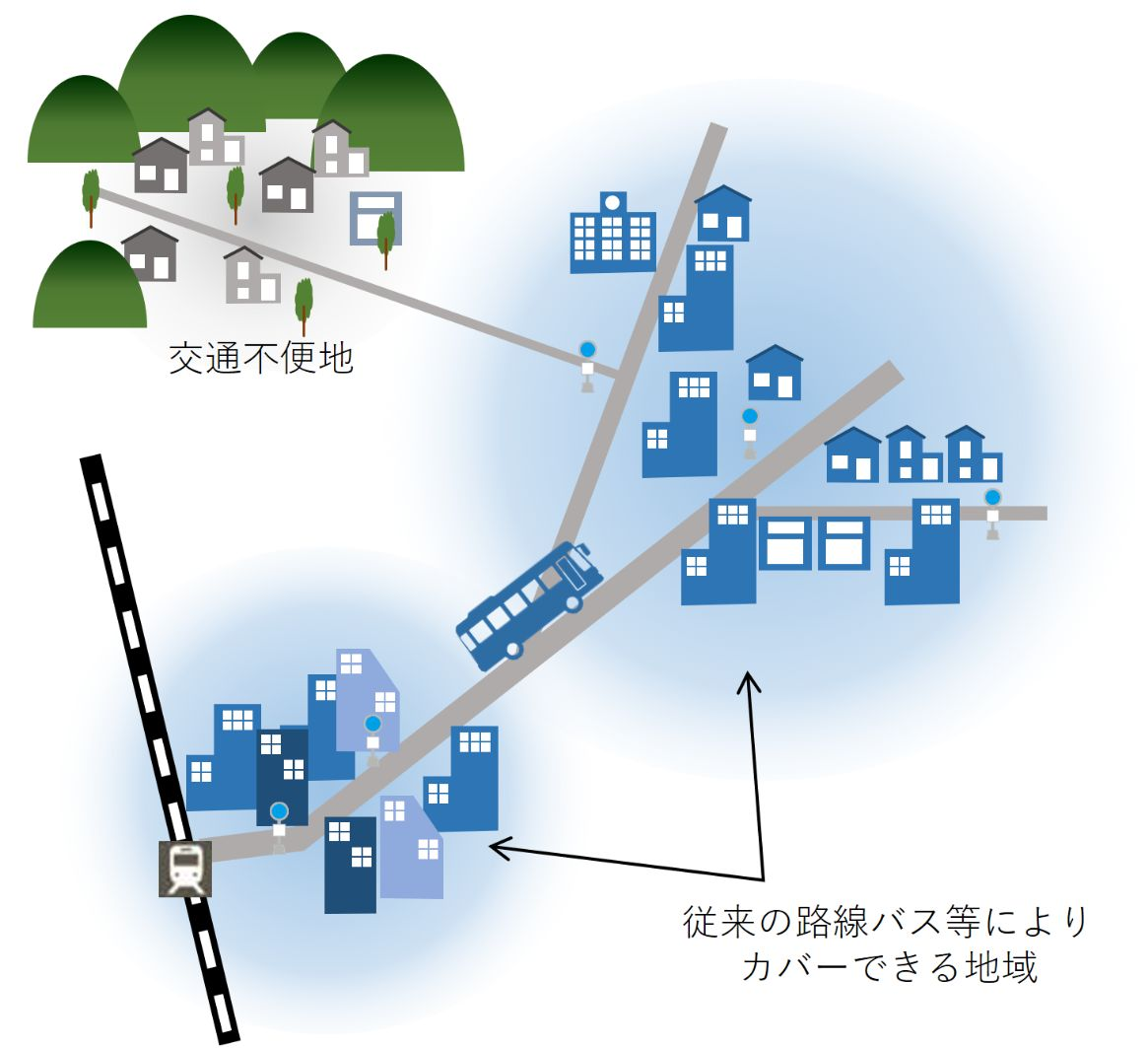 従来の交通イメージ