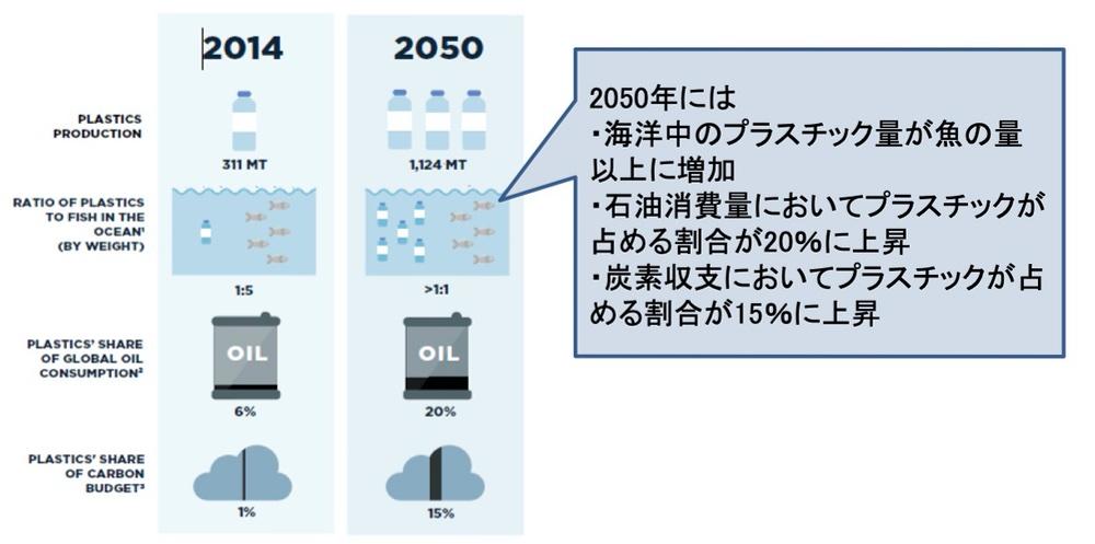 2050年のプラスチック量グラフ