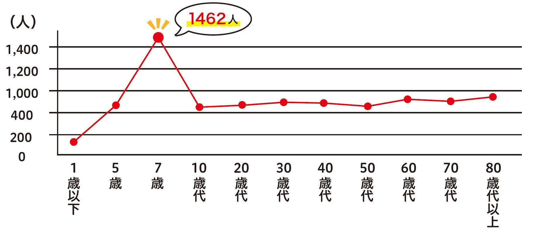 H23~27年 歩行者の交通事故死傷者数(全国)