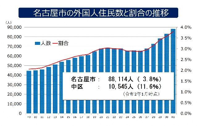 名古屋市及び中区の外国人住民数の割合の推移