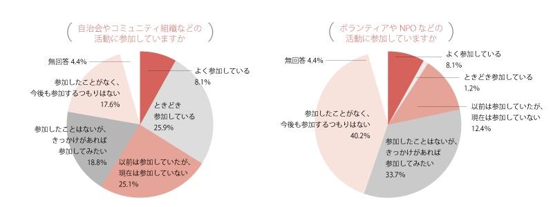参画と協働グラフ