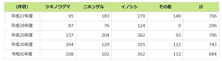 仙台市農作物被害件数