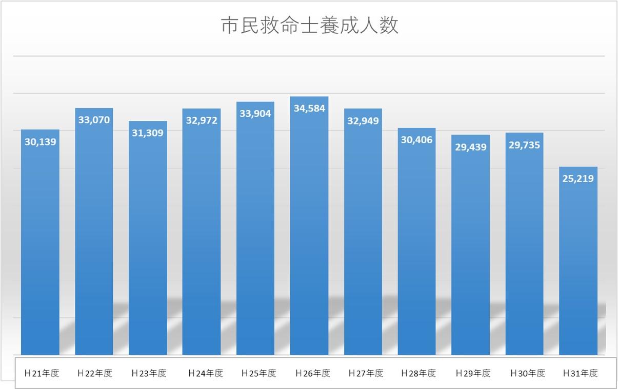 過去10年間の講習受講人数の実績グラフ